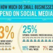 Qué hacen los pequeños comercios en las redes sociales