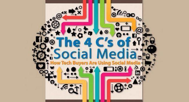 Las 4c del Social Media