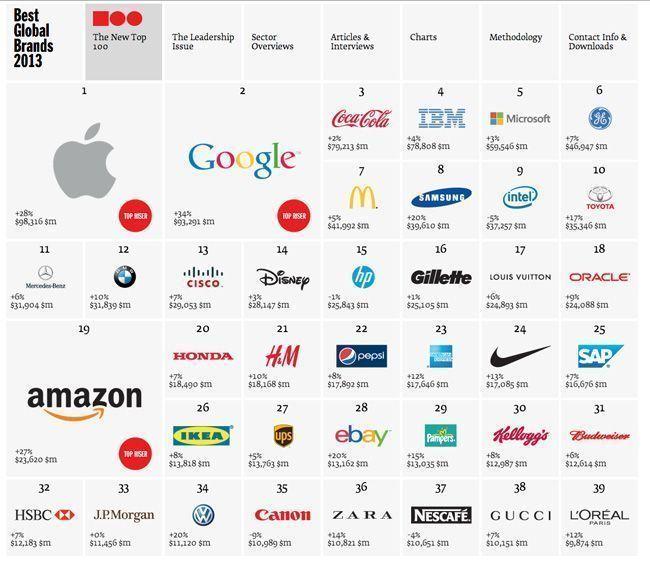mejores_marcas_2013