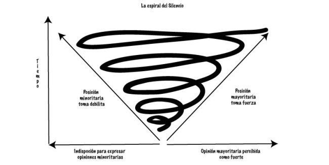 Espiral_del_Silencio