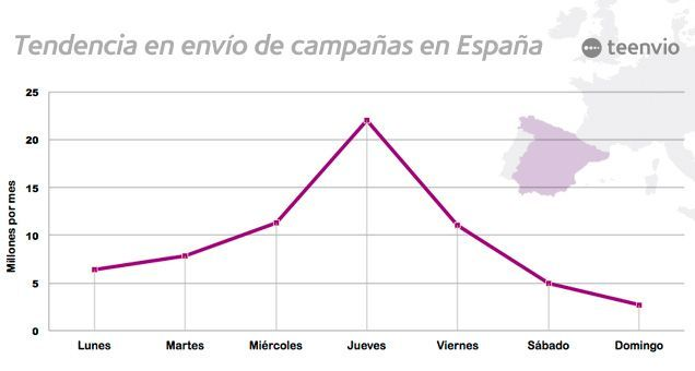 tendencia-envio-campanas-email-marketing-espana