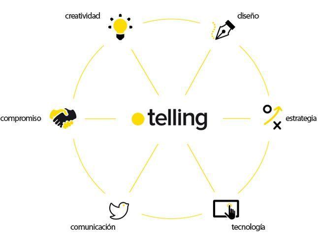 Servicios Telling, agencia de publicidad