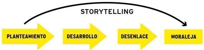 Explicación Storytelling