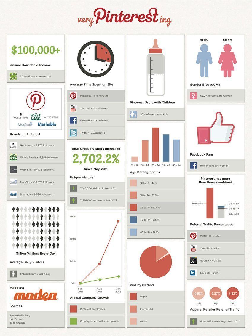 Datos sobre Pinterest
