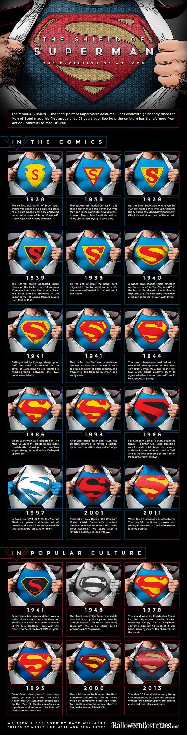Infografia Superman Evolución Símbolo