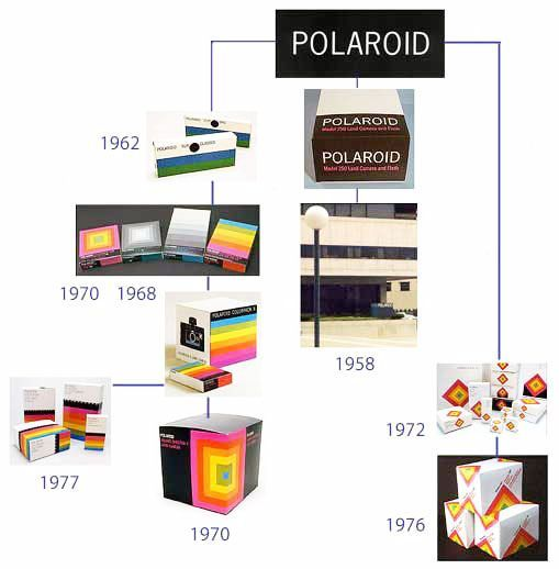 branding-polaroid-historia