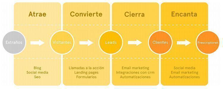 Estrategia en Marketing de Contenidos