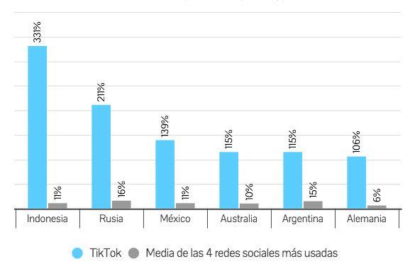Crecimiento de TikTok en 2020